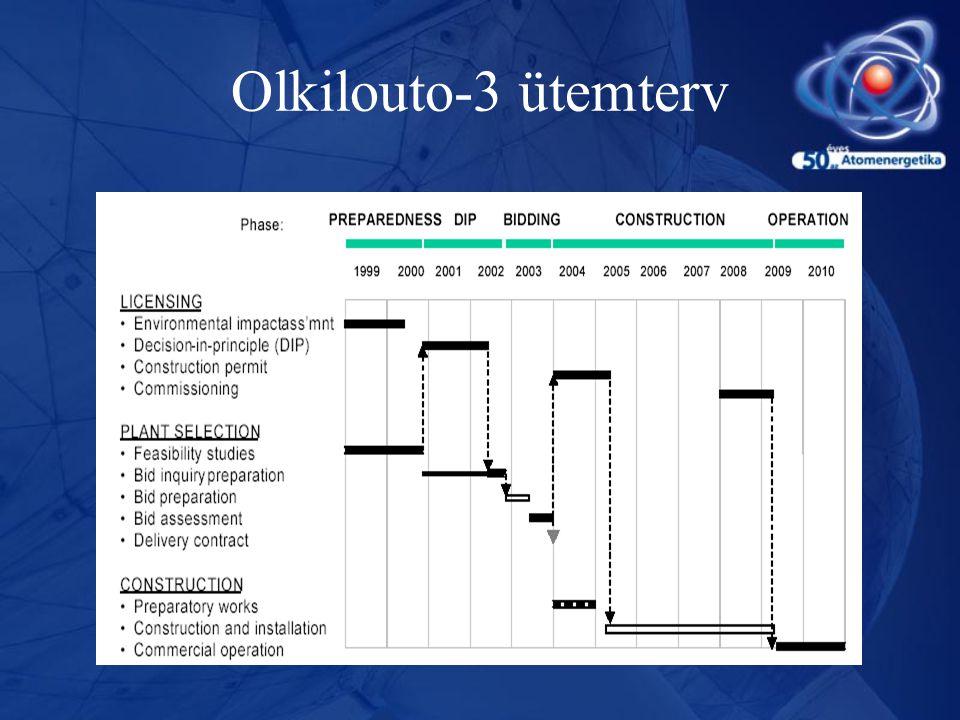 Olkilouto-3 ütemterv