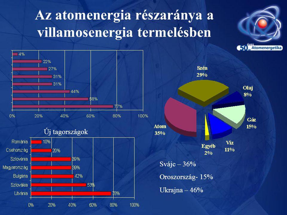 Az atomenergia részaránya a villamosenergia termelésben Új tagországok Svájc – 36% Oroszország- 15% Ukrajna – 46%