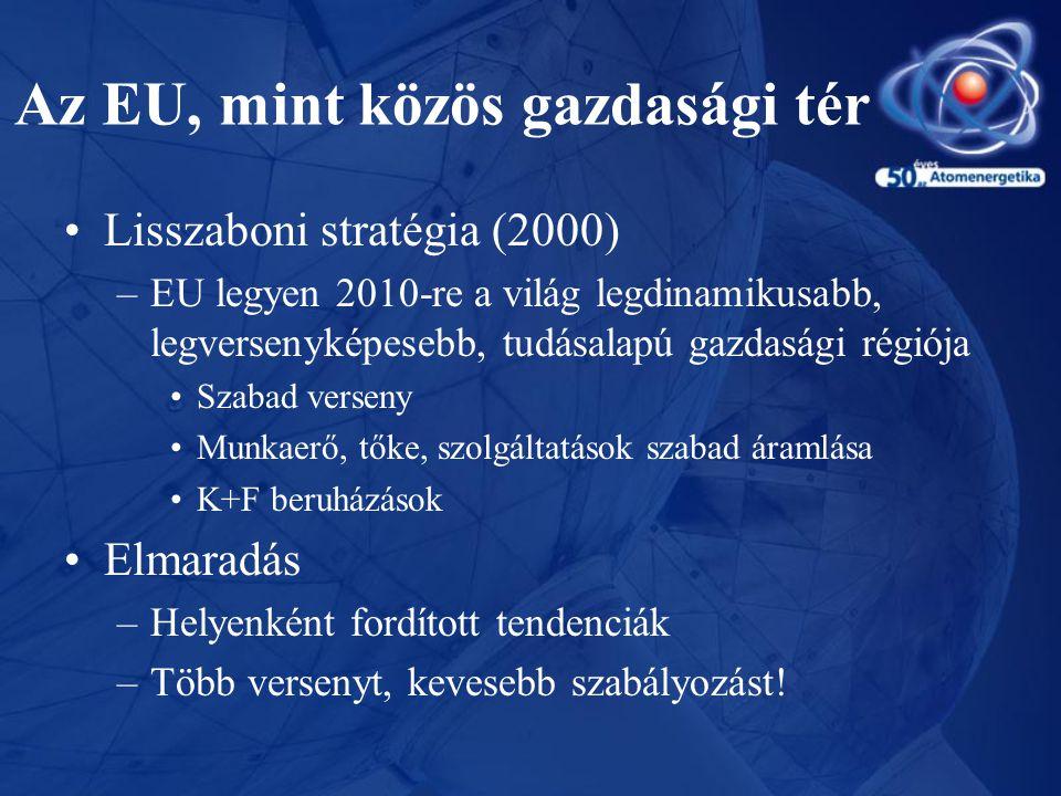 Energiapiaci liberalizáció és hatásai –IEM direktíva 1996 (96/92; 98/30) •Kiegészítés 02.11.25-én: teljes piacnyitás 2007.07.01-től –Eredmények: vegyesek •Verseny fokozása – koncentráció •Szolgáltató választás – korlátozott számú áttérés •Nincsenek új szereplők •Korlátozott és csökkenő piaci likviditás •Európai piac helyett régiós piacok (UK, Fr-Ge, Nordpool, Es-P, I), korlátozott (8-10%) nemzetközi csere •Alacsonyabb árak – a kezdeti csökkenés után növekedés •A piac mechanizmusai kialakultak