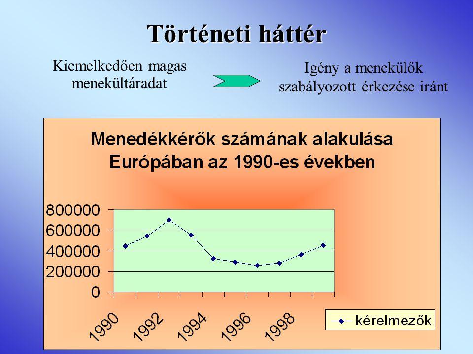 Történeti háttér Kiemelkedően magas menekültáradat Igény a menekülők szabályozott érkezése iránt
