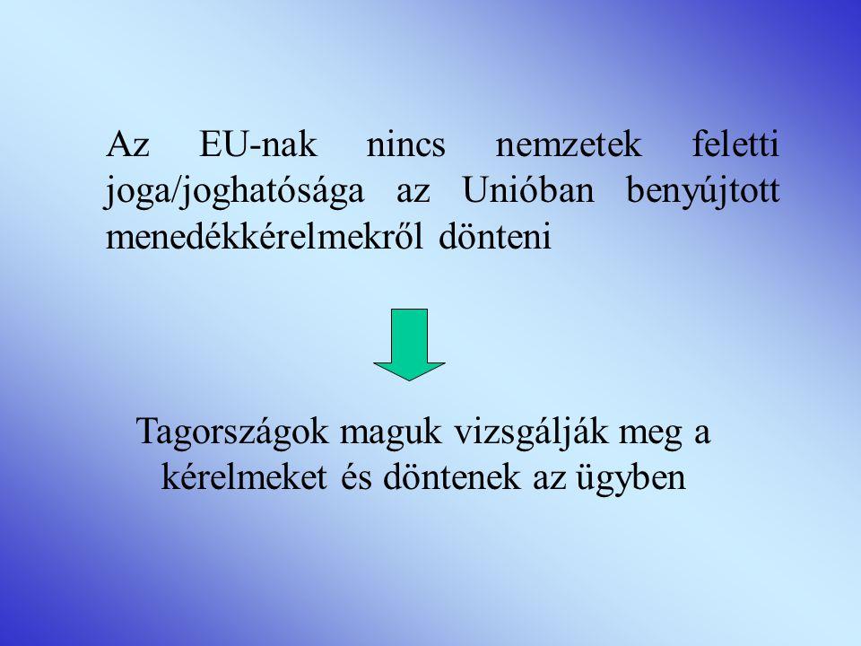 Az EU-nak nincs nemzetek feletti joga/joghatósága az Unióban benyújtott menedékkérelmekről dönteni Tagországok maguk vizsgálják meg a kérelmeket és döntenek az ügyben
