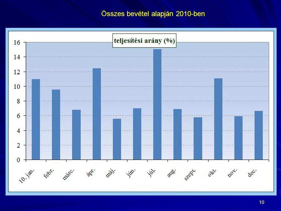 10 Összes bevétel alapján 2010-ben