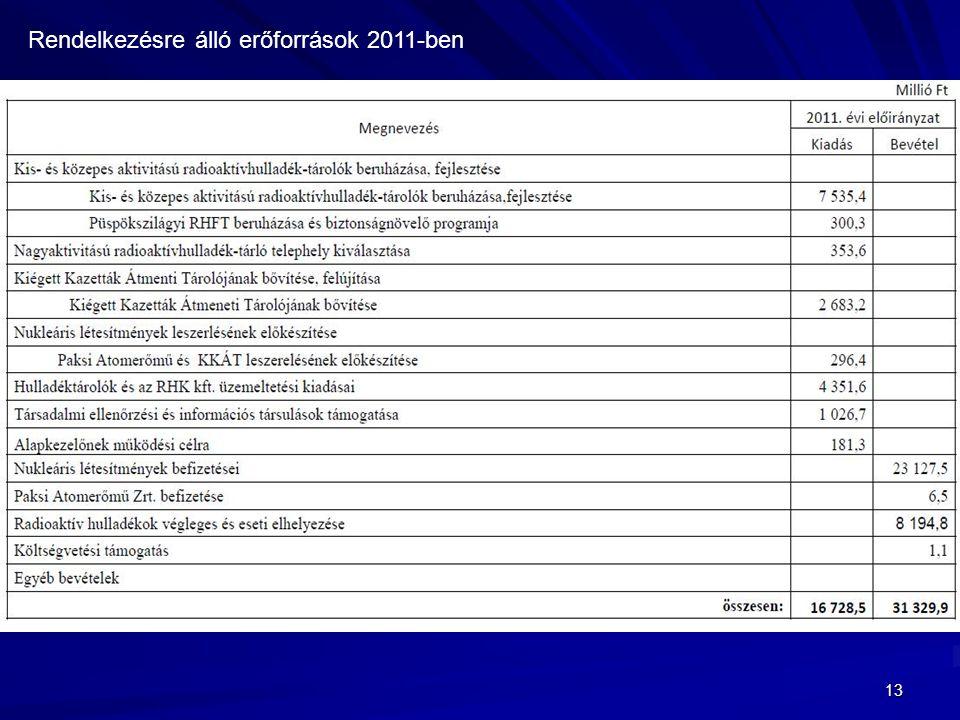 13 Rendelkezésre álló erőforrások 2011-ben