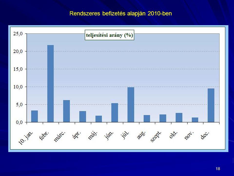 18 Rendszeres befizetés alapján 2010-ben