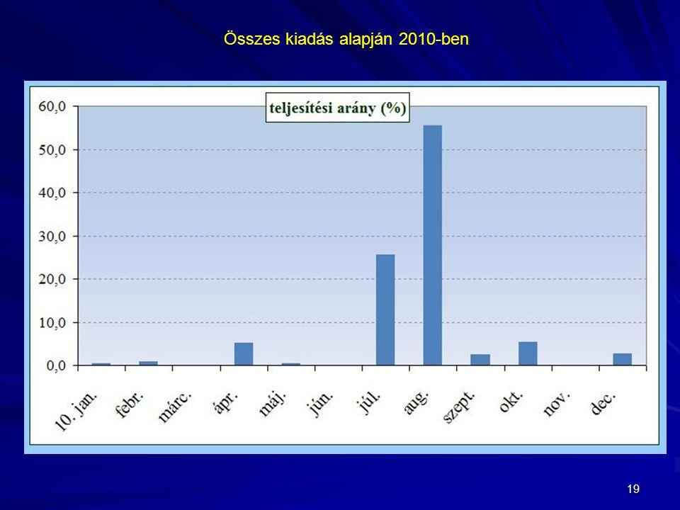 19 Összes kiadás alapján 2010-ben