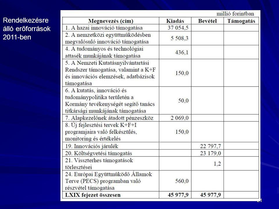 21 Rendelkezésre álló erőforrások 2011-ben