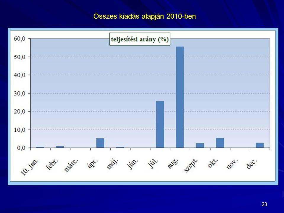 23 Összes kiadás alapján 2010-ben