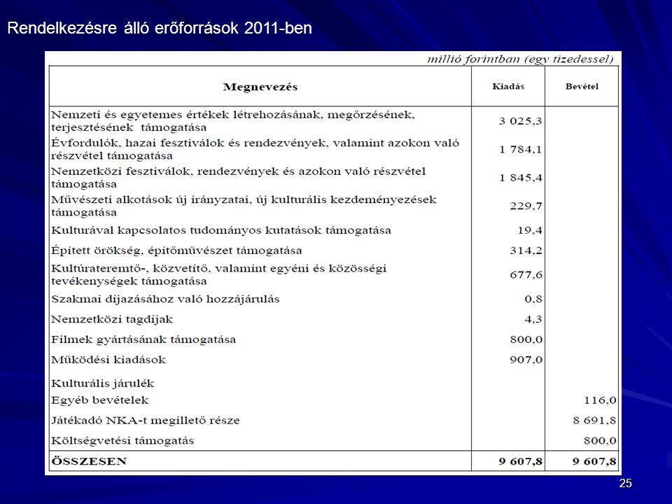 25 Rendelkezésre álló erőforrások 2011-ben