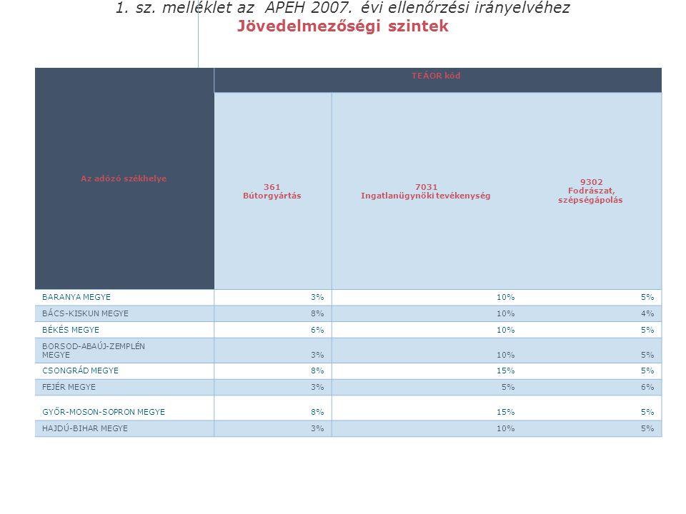1. sz. melléklet az APEH 2007. évi ellenőrzési irányelvéhez Jövedelmezőségi szintek Az adózó székhelye TEÁOR kód 361 Bútorgyártás 7031 Ingatlanügynöki