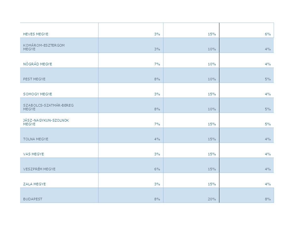 HEVES MEGYE 3%15%6% KOMÁROM-ESZTERGOM MEGYE 3%10%4% NÓGRÁD MEGYE 7%10%4% PEST MEGYE 8%10%5% SOMOGY MEGYE 3%15%4% SZABOLCS-SZATMÁR-BEREG MEGYE 8%10%5%
