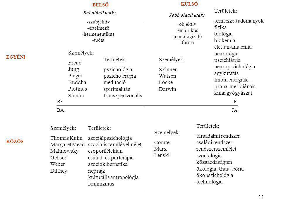 11 BELSŐ KÜLSŐ EGYÉNI KÖZÖS Bal oldali utak: -szubjektív -értelmező -hermeneutikus -tudat Jobb oldali utak: -objektív -empírikus -monológizáló -forma BF BAJA JF Személyek: Freud Jung Piaget Buddha Plotinus Sámán Területek: pszichológia pszichoterápia meditáció spiritualitás transzperszonális Személyek: Skinner Watson Locke Darwin Területek: természettudományok fizika biológia biokémia élettan-anatómia neurológia pszichiátria neuropszichológia agykutatás finom energiák – prána, meridiánok, kínai gyógyászat Személyek: Thomas Kuhn Margaret Mead Malinowsky Gebser Weber Dilthey Területek: szociálpszichológia szociális tanulás elmélet csoportlélektan család- és párterápia szociokibernetika néprajz kulturális antropológia feminizmus Személyek: Comte Marx Lenski Területek: társadalmi rendszer családi rendszer rendszerszemlélet szociológia közgazdaságtan ökológia, Gaia-teória ökopszichológia technológia