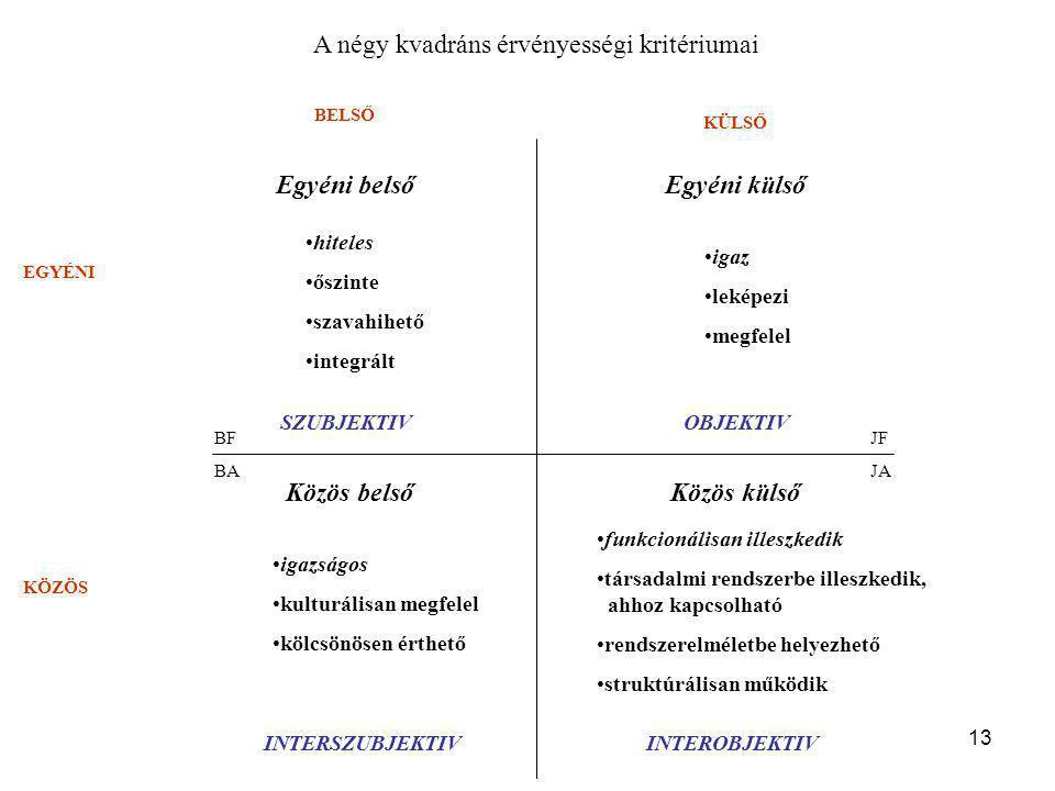13 BELSŐ KÜLSŐ EGYÉNI KÖZÖS Egyéni belsőEgyéni külső Közös külsőKözös belső BF BAJA JF SZUBJEKTIVOBJEKTIV INTERSZUBJEKTIVINTEROBJEKTIV •hiteles •őszinte •szavahihető •integrált •igaz •leképezi •megfelel •igazságos •kulturálisan megfelel •kölcsönösen érthető •funkcionálisan illeszkedik •társadalmi rendszerbe illeszkedik, ahhoz kapcsolható •rendszerelméletbe helyezhető •struktúrálisan működik A négy kvadráns érvényességi kritériumai