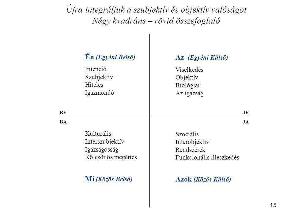 15 Én (Egyéni Belső) Intenció Szubjektív Hiteles Igazmondó Az (Egyéni Külső) Viselkedés Objektív Biológiai Az igazság Szociális Interobjektív Rendszerek Funkcionális illeszkedés Azok (Közös Külső) Kulturális Interszubjektív Igazságosság Kölcsönös megértés Mi (Közös Belső) BF BAJA JF Újra integráljuk a szubjektív és objektív valóságot Négy kvadráns – rövid összefoglaló