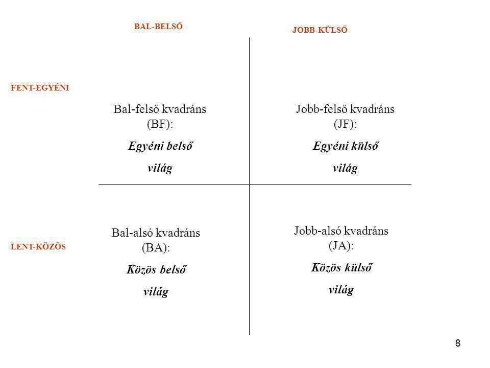 8 BAL-BELSŐ JOBB-KÜLSŐ FENT-EGYÉNI LENT-KÖZÖS Bal-felső kvadráns (BF): Egyéni belső világ Jobb-felső kvadráns (JF): Egyéni külső világ Jobb-alsó kvadráns (JA): Közös külső világ Bal-alsó kvadráns (BA): Közös belső világ