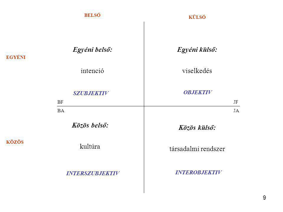 9 BELSŐ KÜLSŐ EGYÉNI KÖZÖS Egyéni belső: intenció Egyéni külső: viselkedés Közös külső: társadalmi rendszer Közös belső: kultúra BF BAJA JF SZUBJEKTIV OBJEKTIV INTERSZUBJEKTIV INTEROBJEKTIV