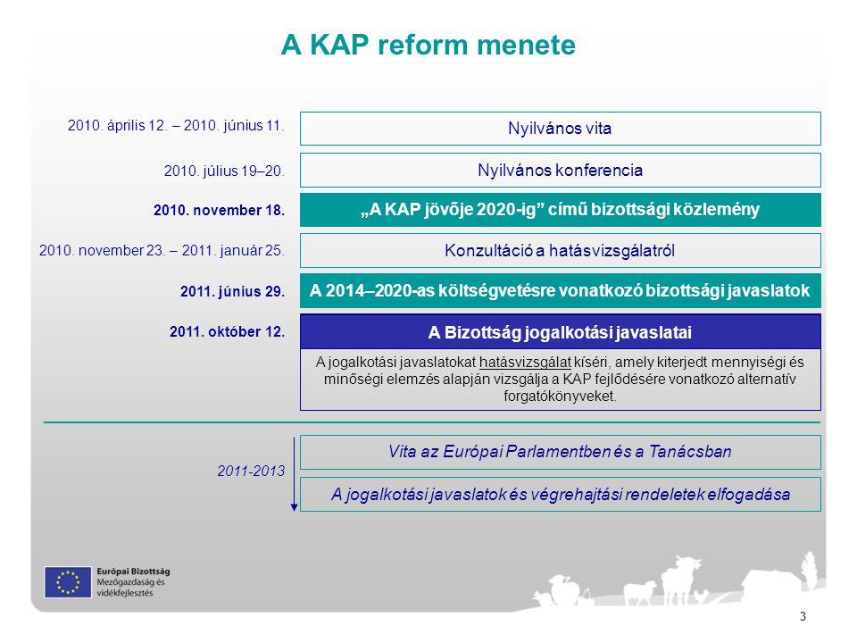 3 A KAP reform menete Nyilvános vita 2010.november 18.