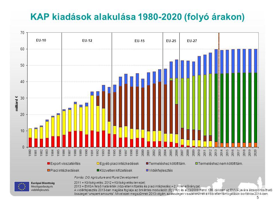 5 KAP kiadások alakulása 1980-2020 (folyó árakon) Forrás: DG Agriculture and Rural Development 2011 = Költségvetés; 2012 = Költségvetés-tervezet; 2013 = EMGA felső határérték (közvetlen kifizetés és piaci intézkedés) + 2.Pillér előirányzat.