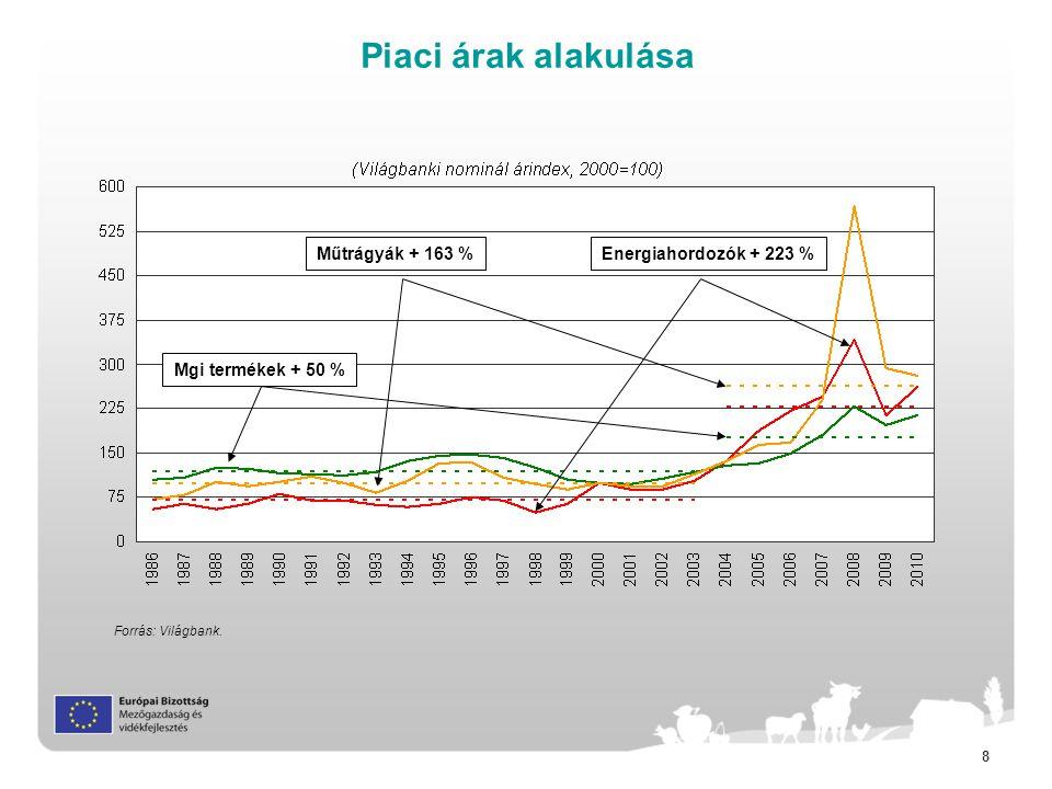 8 Piaci árak alakulása Forrás: Világbank.