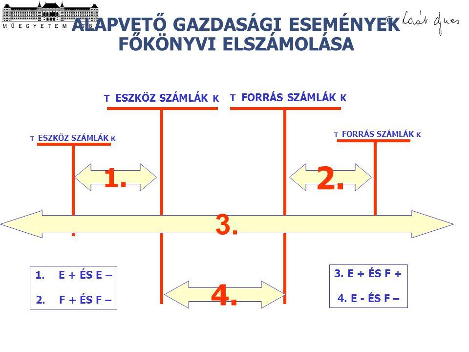 © ALAPVETŐ GAZDASÁGI ESEMÉNYEK FŐKÖNYVI ELSZÁMOLÁSA T ESZKÖZ SZÁMLÁK K T FORRÁS SZÁMLÁK K 1. 2. 4. 1.E + ÉS E – 2.F + ÉS F – 3. E + ÉS F + 4. E - ÉS F