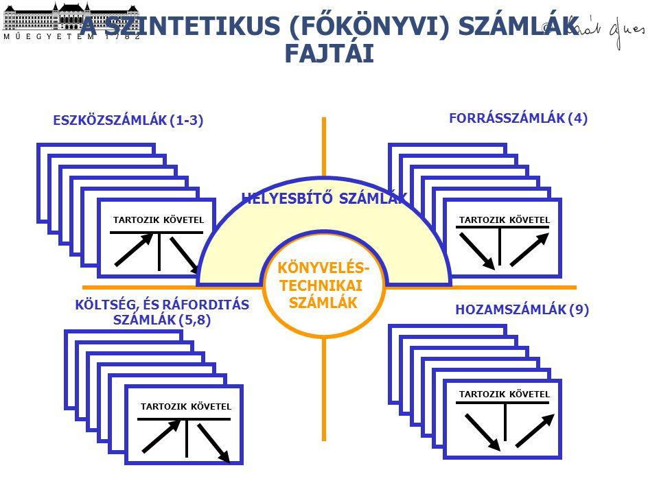 © A SZINTETIKUS (FŐKÖNYVI) SZÁMLÁK FAJTÁI KÖLTSÉG, ÉS RÁFORDITÁS SZÁMLÁK (5,8) ESZKÖZSZÁMLÁK (1-3) FORRÁSSZÁMLÁK (4) HOZAMSZÁMLÁK (9) TARTOZIK KÖVETEL