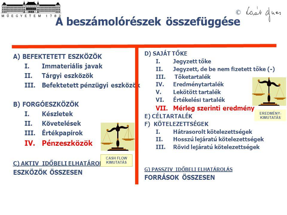 © A beszámolórészek összefüggése MÉRLEG A) BEFEKTETETT ESZKÖZÖK I.Immateriális javak II.Tárgyi eszközök III.Befektetett pénzügyi eszközök B) FORGÓESZK