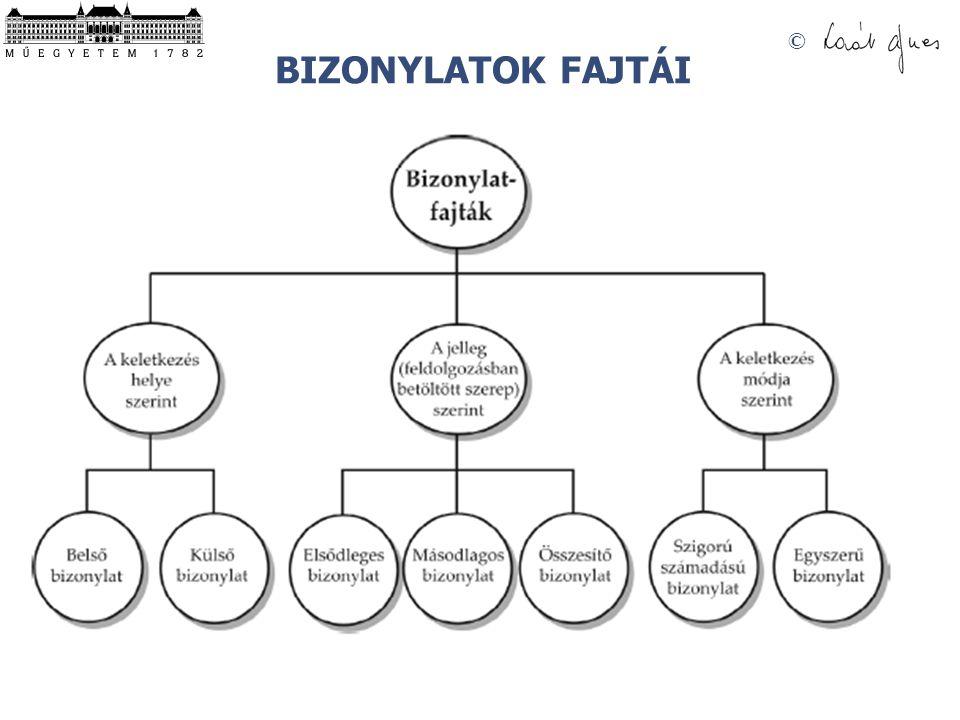 © BIZONYLATOK FAJTÁI