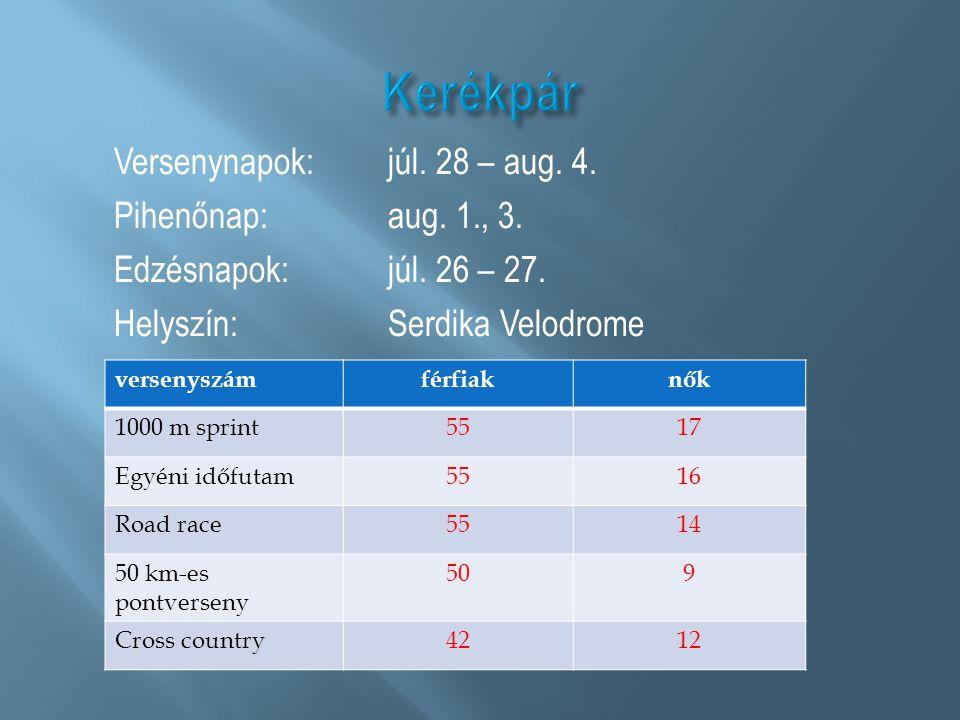 Versenynapok:júl. 28 – aug. 4. Pihenőnap:aug. 1., 3. Edzésnapok:júl. 26 – 27. Helyszín: Serdika Velodrome versenyszámférfiaknők 1000 m sprint5517 Egyé