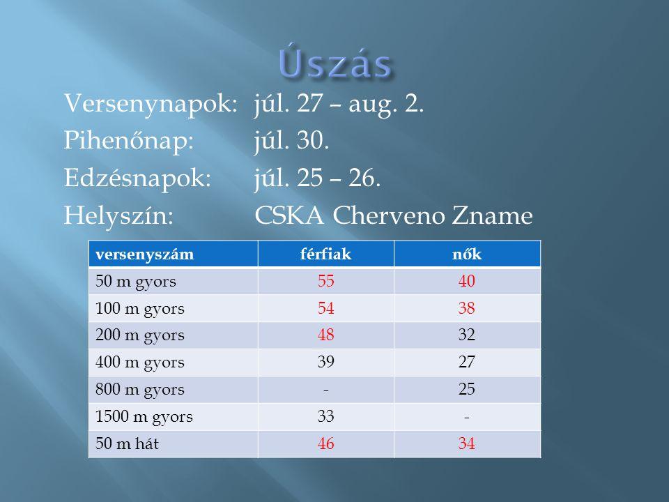 Versenynapok:júl. 27 – aug. 2. Pihenőnap:júl. 30. Edzésnapok:júl. 25 – 26. Helyszín:CSKA Cherveno Zname versenyszámférfiaknők 50 m gyors5540 100 m gyo