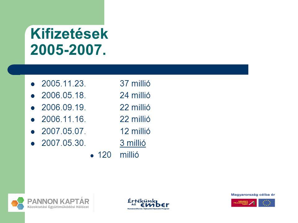 Kifizetések 2005-2007.  2005.11.23.37 millió  2006.05.18.24 millió  2006.09.19.22 millió  2006.11.16.22 millió  2007.05.07.12 millió  2007.05.30