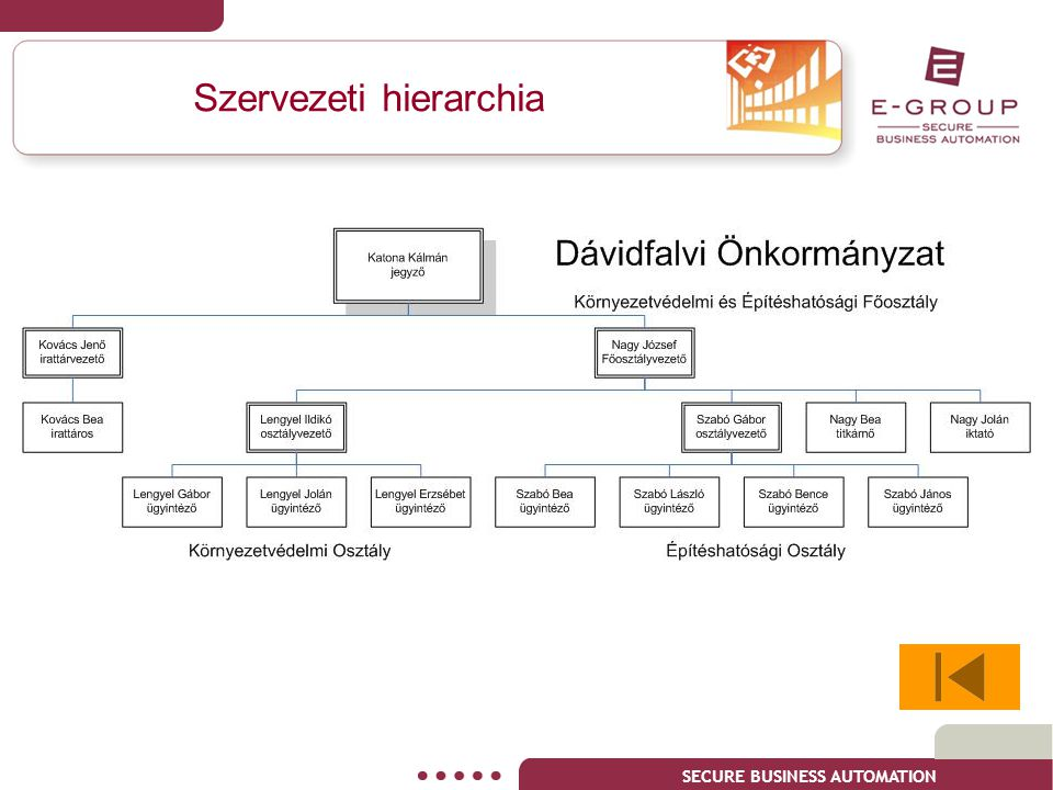 SECURE BUSINESS AUTOMATION Szervezeti hierarchia