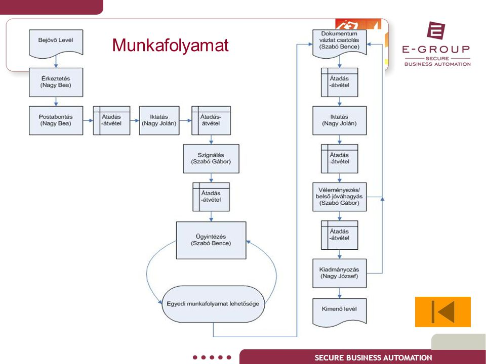 SECURE BUSINESS AUTOMATION Munkafolyamat