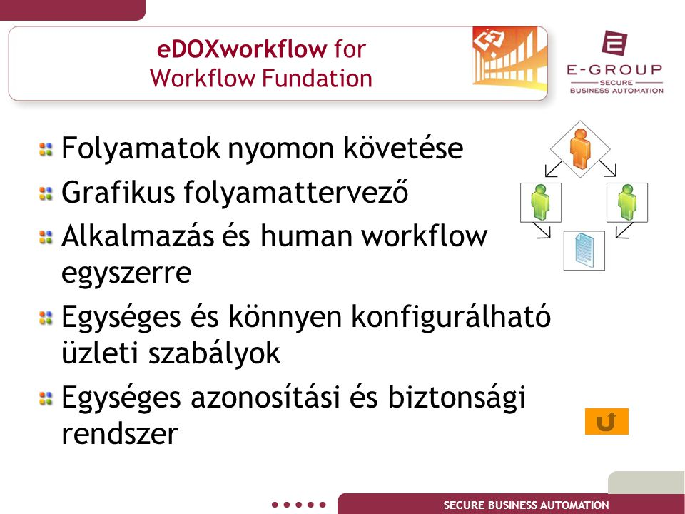 SECURE BUSINESS AUTOMATION eDOXworkflow for Workflow Fundation Folyamatok nyomon követése Grafikus folyamattervező Alkalmazás és human workflow egysze