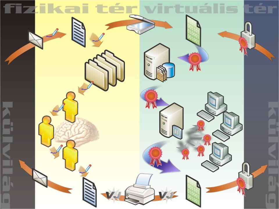 SECURE BUSINESS AUTOMATION Iratkezelési életciklus Ellenőrzés Verzió készítés Szerkesztés Archiválás Selejtezés Aktív és inaktív felhasználás Készítés Papír feldolgozás E-mail feldolgozás Tudás- menedzsment forrás Publikálás Csoportmunka rendszerek WWW, Belső Portál CD ROM, Print on demand, stb.