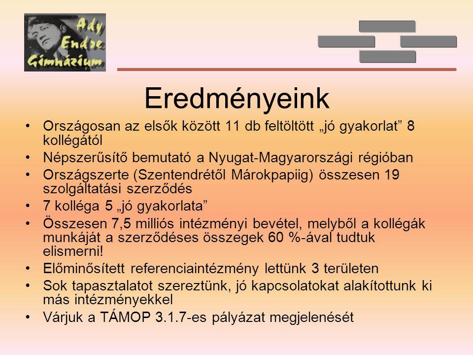 """Eredményeink •Országosan az elsők között 11 db feltöltött """"jó gyakorlat 8 kollégától •Népszerűsítő bemutató a Nyugat-Magyarországi régióban •Országszerte (Szentendrétől Márokpapiig) összesen 19 szolgáltatási szerződés •7 kolléga 5 """"jó gyakorlata •Összesen 7,5 milliós intézményi bevétel, melyből a kollégák munkáját a szerződéses összegek 60 %-ával tudtuk elismerni."""