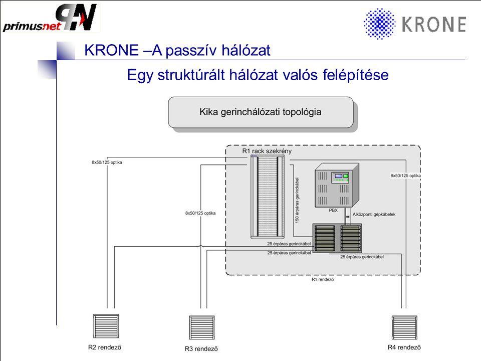 KRONE 3/98 Folie 3 KRONE –A passzív hálózat Egy struktúrált hálózat valós felépítése