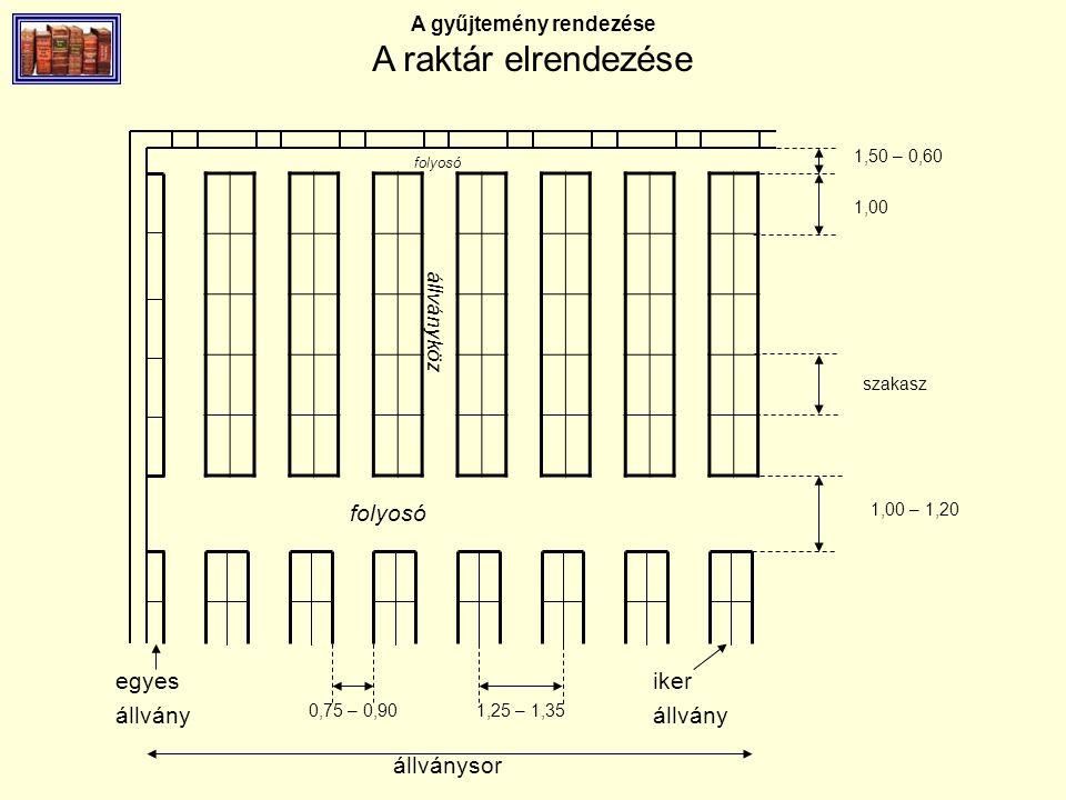 A gyűjtemény rendezése A raktár elrendezése állványköz folyosó 1,50 – 0,60 1,00 szakasz 1,00 – 1,20 0,75 – 0,901,25 – 1,35 egyes állvány iker állvány állványsor