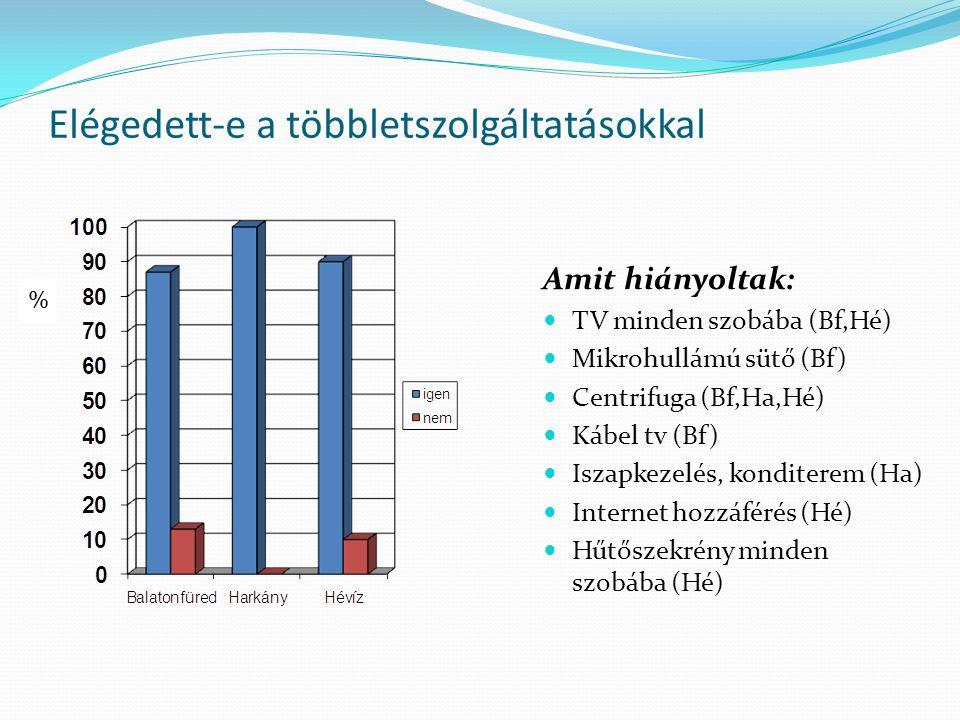 Elégedett-e a többletszolgáltatásokkal Amit hiányoltak:  TV minden szobába (Bf,Hé)  Mikrohullámú sütő (Bf)  Centrifuga (Bf,Ha,Hé)  Kábel tv (Bf)  Iszapkezelés, konditerem (Ha)  Internet hozzáférés (Hé)  Hűtőszekrény minden szobába (Hé) %