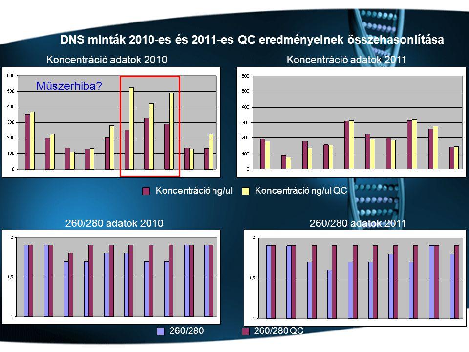 DNS minták 2010-es és 2011-es QC eredményeinek összehasonlítása Koncentráció adatok 2010Koncentráció adatok 2011 260/280 adatok 2010260/280 adatok 2011 Koncentráció ng/ulKoncentráció ng/ul QC 260/280 QC260/280 Műszerhiba
