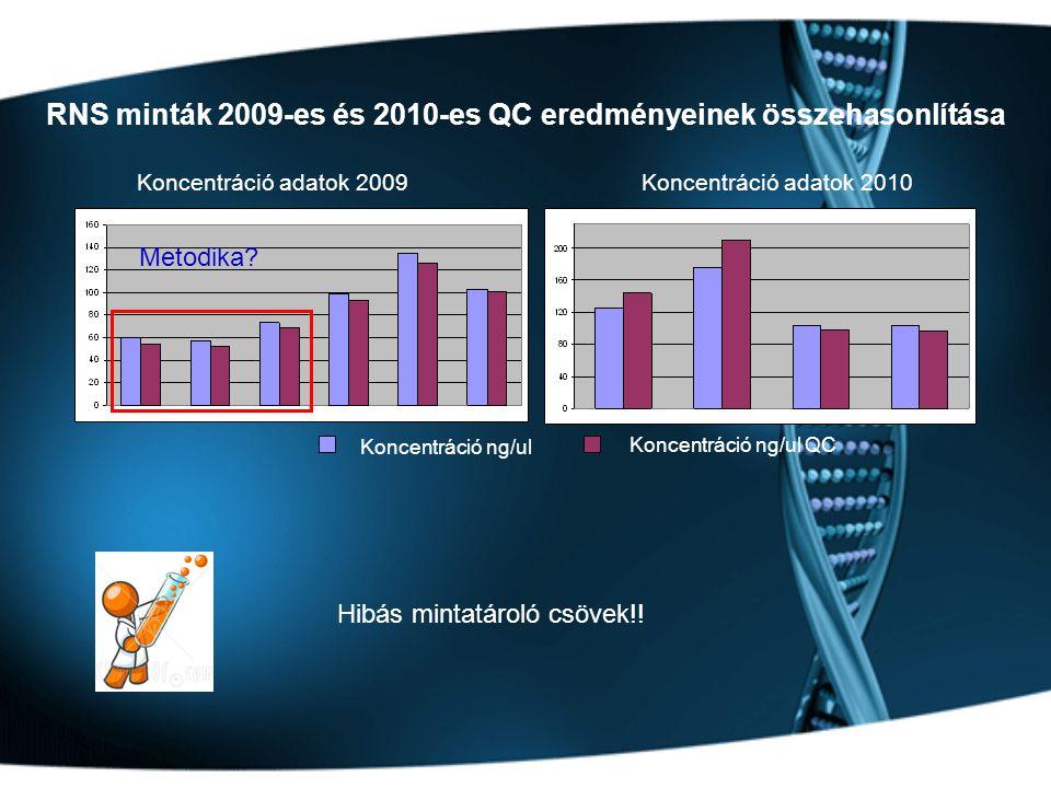 RNS minták 2009-es és 2010-es QC eredményeinek összehasonlítása Koncentráció adatok 2009Koncentráció adatok 2010 Koncentráció ng/ul Koncentráció ng/ul QC Hibás mintatároló csövek!.