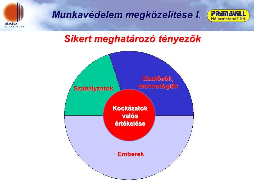 3 Munkavédelem megközelítése I. Szabályzatok Eszközök, technológiák Emberek Kockázatok valós értékelése Sikert meghatározó tényezők