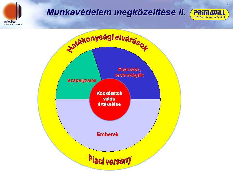 4 Munkavédelem megközelítése II. Szabályzatok Eszközök, technológiák Emberek Kockázatok valós értékelése
