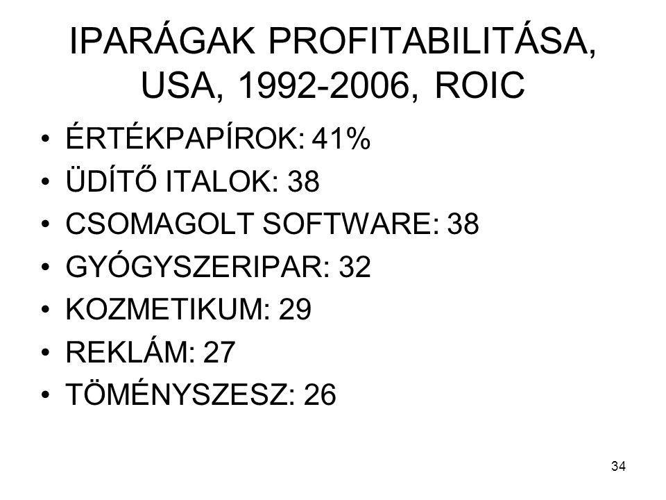 34 IPARÁGAK PROFITABILITÁSA, USA, 1992-2006, ROIC •ÉRTÉKPAPÍROK: 41% •ÜDÍTŐ ITALOK: 38 •CSOMAGOLT SOFTWARE: 38 •GYÓGYSZERIPAR: 32 •KOZMETIKUM: 29 •REKLÁM: 27 •TÖMÉNYSZESZ: 26