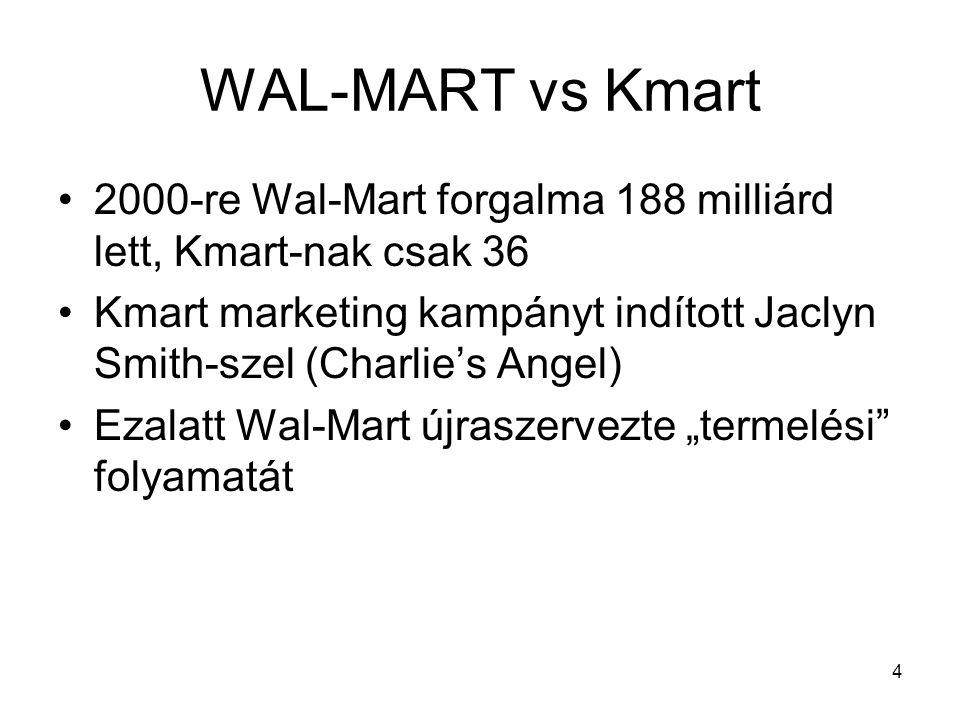 """4 WAL-MART vs Kmart •2000-re Wal-Mart forgalma 188 milliárd lett, Kmart-nak csak 36 •Kmart marketing kampányt indított Jaclyn Smith-szel (Charlie's Angel) •Ezalatt Wal-Mart újraszervezte """"termelési folyamatát"""