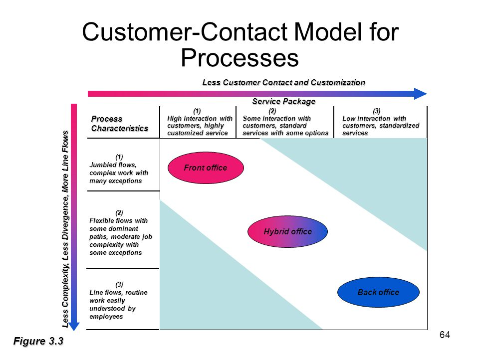 64 Figure 3.3 Customer-Contact Model for Processes Front office Hybrid office Back office (1)(2)(3) High interaction withSome interaction withLow inte