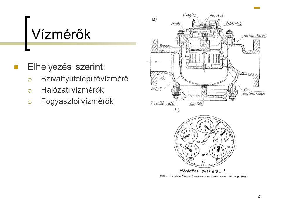 Vízmérők  Elhelyezés szerint:  Szivattyútelepi fővízmérő  Hálózati vízmérők  Fogyasztói vízmérők 21