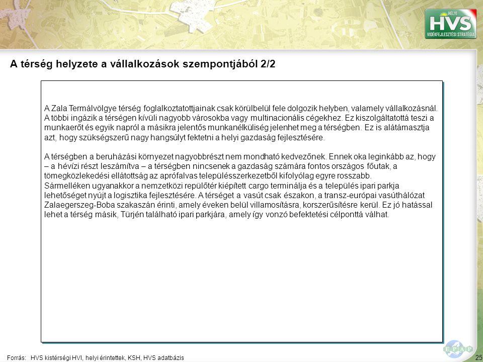 25 A Zala Termálvölgye térség foglalkoztatottjainak csak körülbelül fele dolgozik helyben, valamely vállalkozásnál.