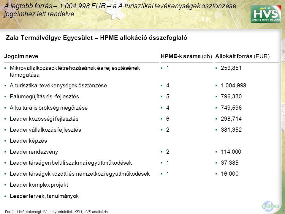 65 ▪Hazatérés Program Forrás:HVS kistérségi HVI, helyi érintettek, HVS adatbázis Az egyes fejlesztési intézkedésekre allokált támogatási források nagysága 2/5 A legtöbb forrás – 93,714 EUR – a(z) Hazatérés Program fejlesztési intézkedésre lett allokálva Fejlesztési intézkedés ▪Települési szolgáltatások fejlesztése ▪Települések infrastruktúrális fejlesztése Fő fejlesztési prioritás: Élhető települések a Zala Termálvölgyében Allokált forrás (EUR) 93,714 546,520 3,827,526