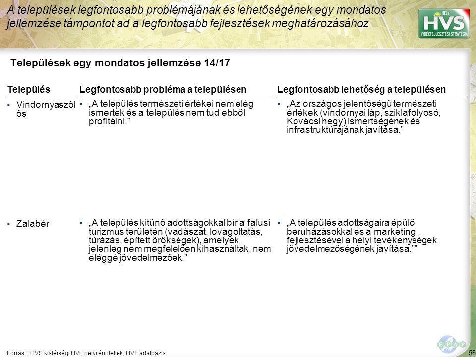 """58 Települések egy mondatos jellemzése 14/17 A települések legfontosabb problémájának és lehetőségének egy mondatos jellemzése támpontot ad a legfontosabb fejlesztések meghatározásához Forrás:HVS kistérségi HVI, helyi érintettek, HVT adatbázis TelepülésLegfontosabb probléma a településen ▪Vindornyaszől ős ▪""""A település természeti értékei nem elég ismertek és a település nem tud ebből profitálni. ▪Zalabér ▪""""A település kitűnő adottságokkal bír a falusi turizmus területén (vadászat, lovagoltatás, túrázás, épített örökségek), amelyek jelenleg nem megfelelően kihasználtak, nem eléggé jövedelmezőek. Legfontosabb lehetőség a településen ▪""""Az országos jelentőségű természeti értékek (vindornyai láp, sziklafolyosó, Kovácsi hegy) ismertségének és infrastruktúrájának javítása. ▪""""A település adottságaira épülő beruházásokkal és a marketing fejlesztésével a helyi tevékenységek jövedelmezőségének javítása."""