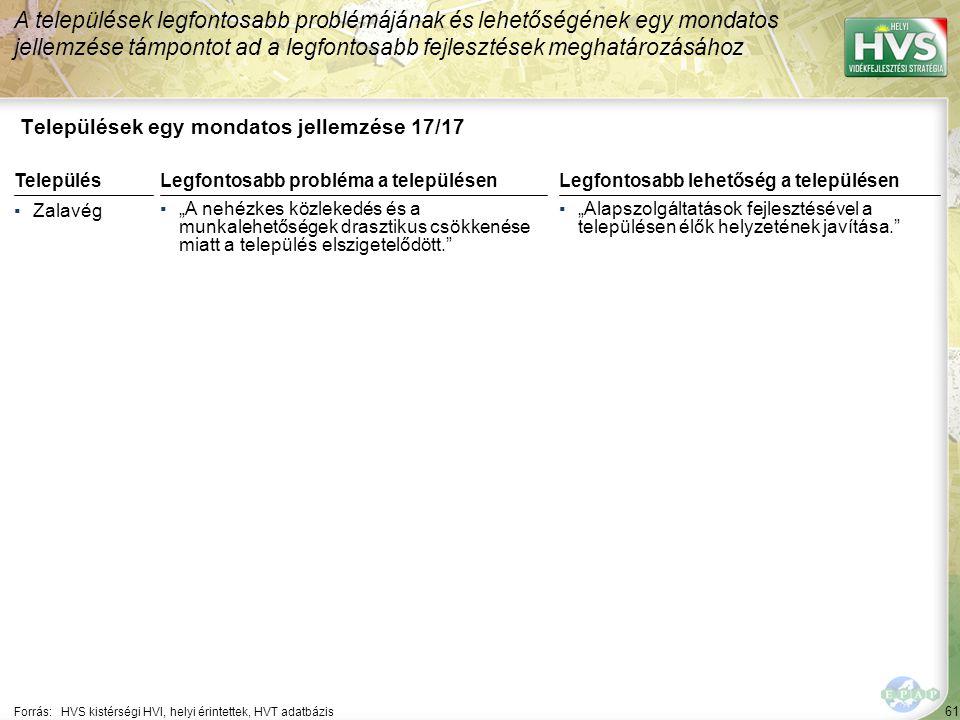 """61 Települések egy mondatos jellemzése 17/17 A települések legfontosabb problémájának és lehetőségének egy mondatos jellemzése támpontot ad a legfontosabb fejlesztések meghatározásához Forrás:HVS kistérségi HVI, helyi érintettek, HVT adatbázis TelepülésLegfontosabb probléma a településen ▪Zalavég ▪""""A nehézkes közlekedés és a munkalehetőségek drasztikus csökkenése miatt a település elszigetelődött. Legfontosabb lehetőség a településen ▪""""Alapszolgáltatások fejlesztésével a településen élők helyzetének javítása."""