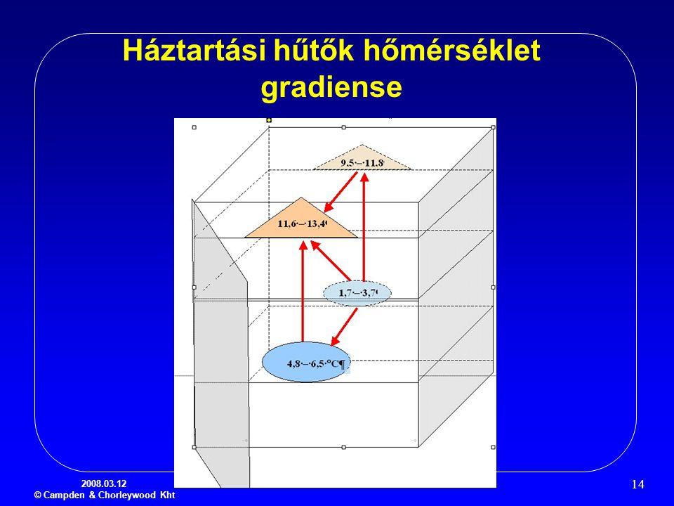 2008.03.12 © Campden & Chorleywood Kht 14 Háztartási hűtők hőmérséklet gradiense